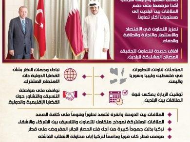 Photo of قطر وتركيا.. نموذج يحتذى للعلاقات الاستراتيجية
