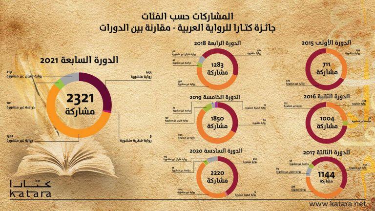 Photo of 2321 مشاركة في جائزة كتارا للرواية العربية