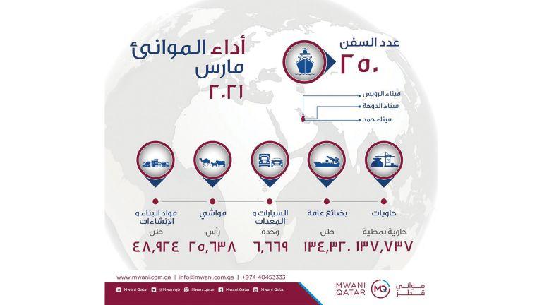 Photo of «مواني قطر» تستقبل 138 ألف حاوية نمطية