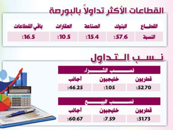 Photo of ارتفاع جماعي لمؤشرات البورصة