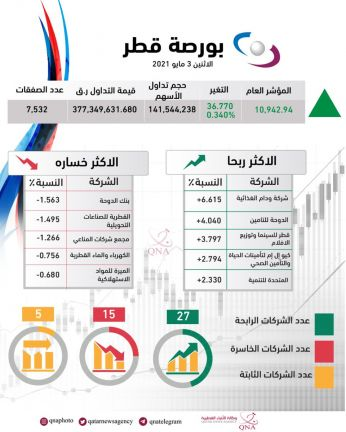 Photo of المؤشر العام لبورصة قطر يغلق على ارتفاع بنسبة 0.34 بالمئة