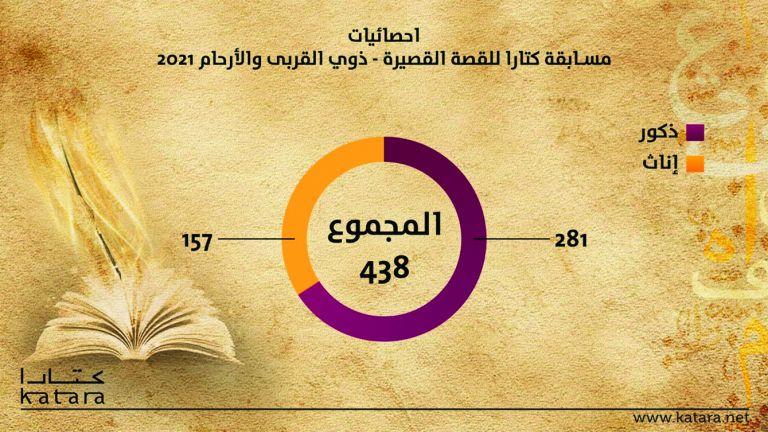 Photo of 550 مشاركة في جائزة كتارا للشعر العربي