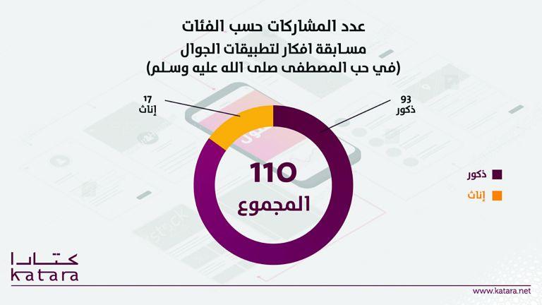 Photo of 110 مشاركات بمسابقة «أفكار لتطبيقات الجوال»
