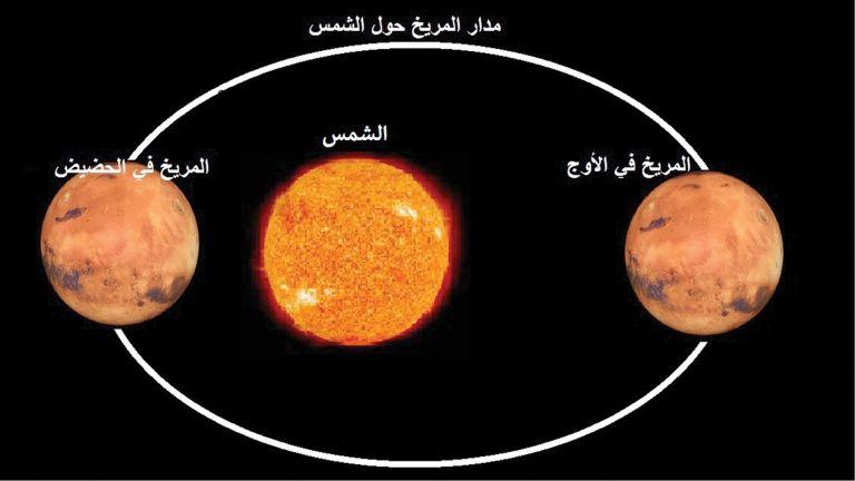 Photo of كوكب الزهرة يلتقي المريخ في سماء قطر.. اليوم