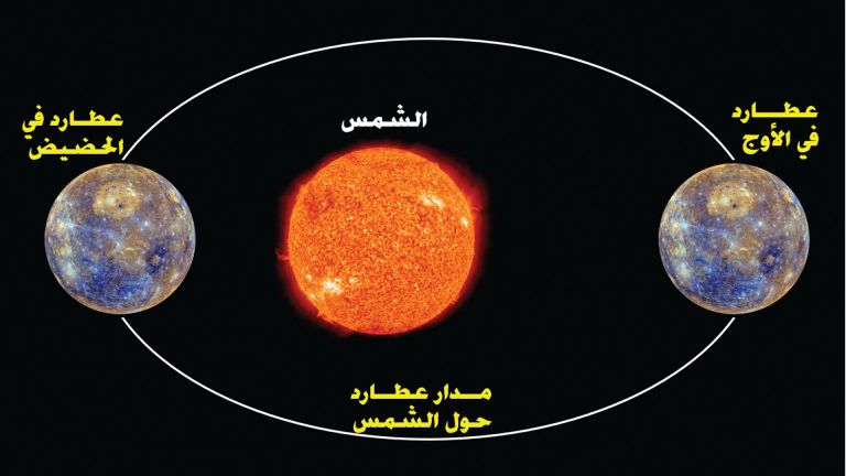 Photo of عُطارد يصل أقرب نقطة من الشمس فجر بعد غدٍ