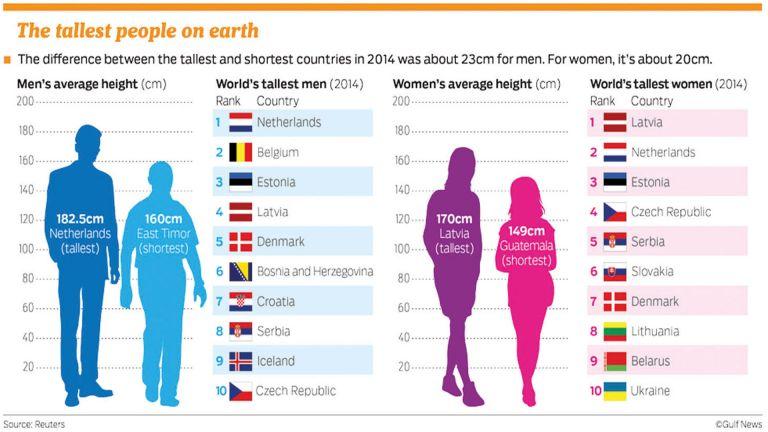 Photo of الهولنديّون لا يزالون الأطول في العالم