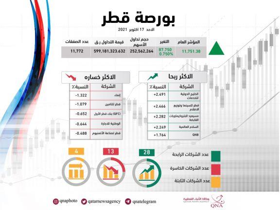 Photo of المؤشر العام لبورصة قطر يغلق على ارتفاع بنسبة 0.75 بالمئة