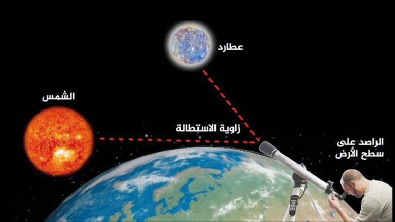 Photo of «عطارد» يصل أقصى استطالة مع الشمس في سماء قطر اليوم
